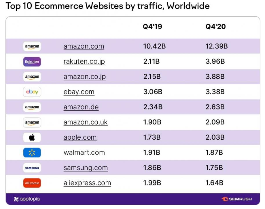 Portale e-commerce top 10